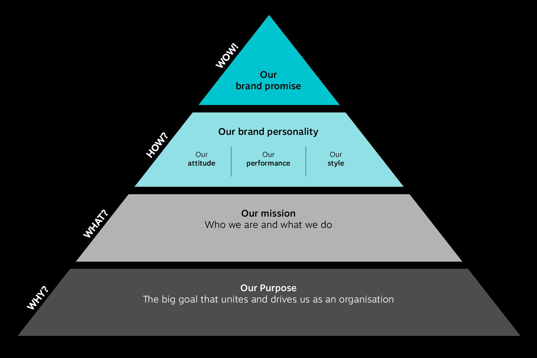 brandsformation_identity-pyramid